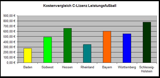 C-Lizenz Leistungsfußball - Kostenvergleich