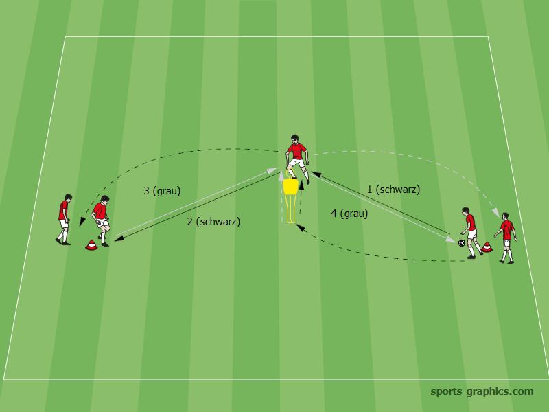 Passtraining Ubungen Und Tipps Vom Profi Fussball