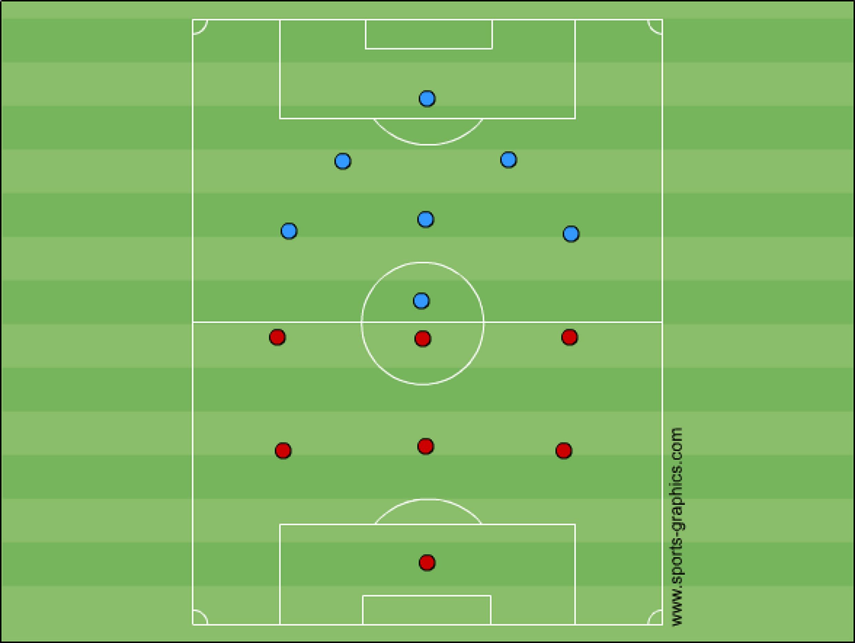 E-Jugend: 3-3 und 2-3-1-TaktikE-Jugend