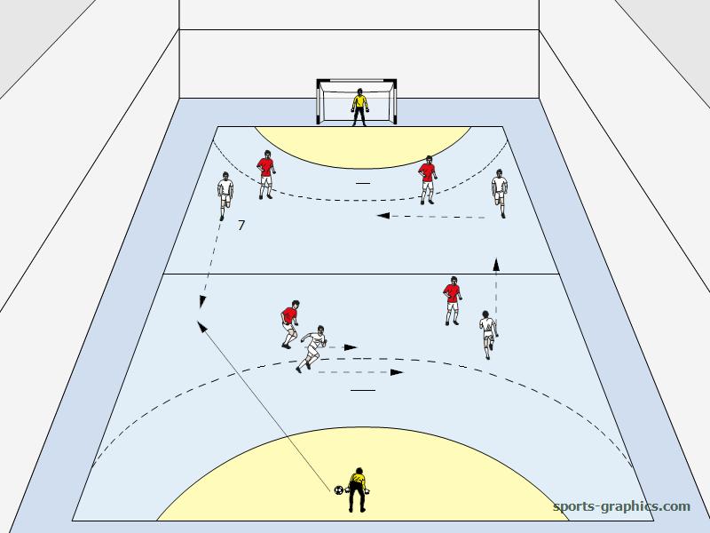 Spielaufbau Halle - Positionswechsel/Rotation