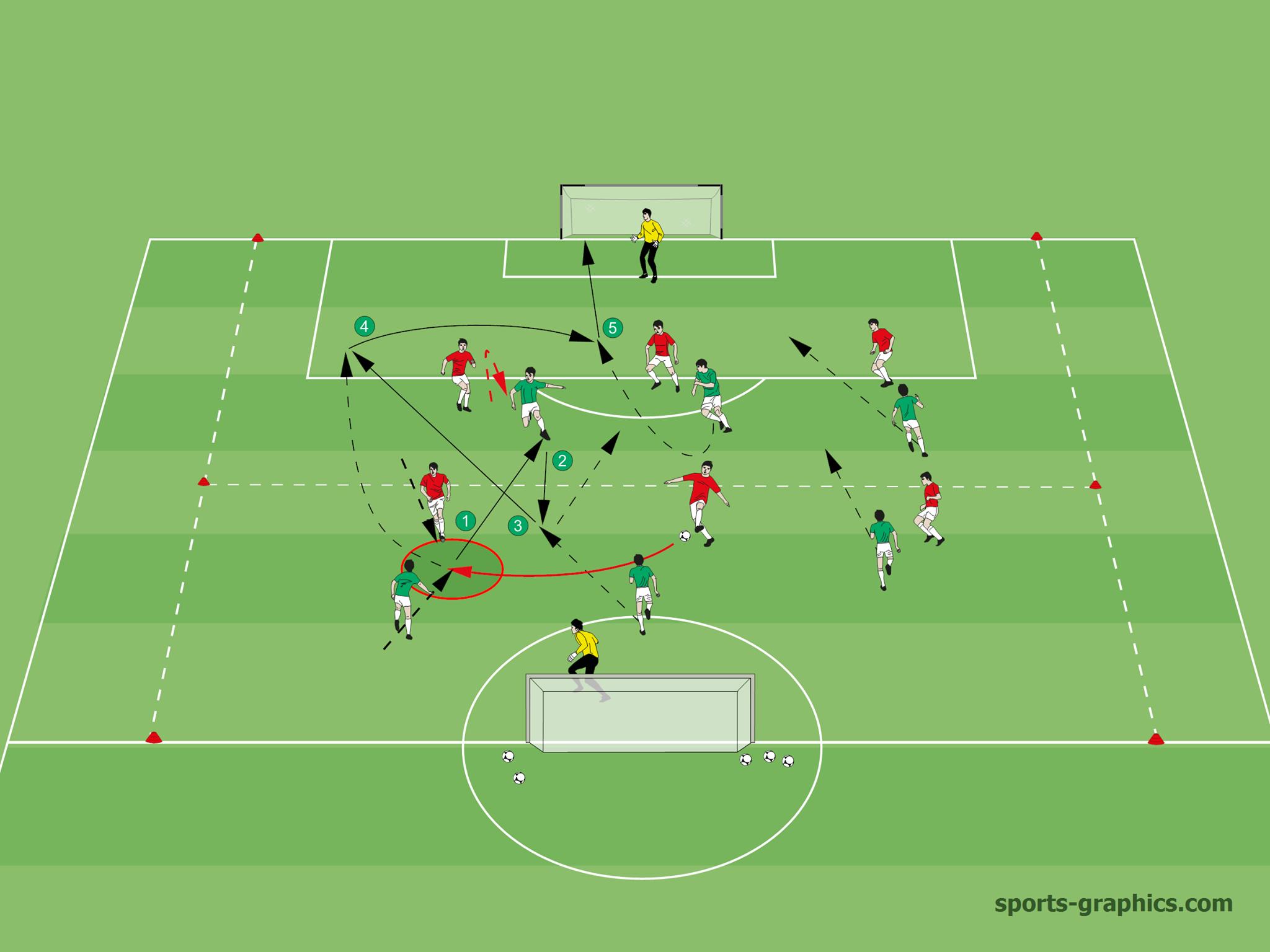 Schnelles Umschalten Und Konter Spielform Fussball