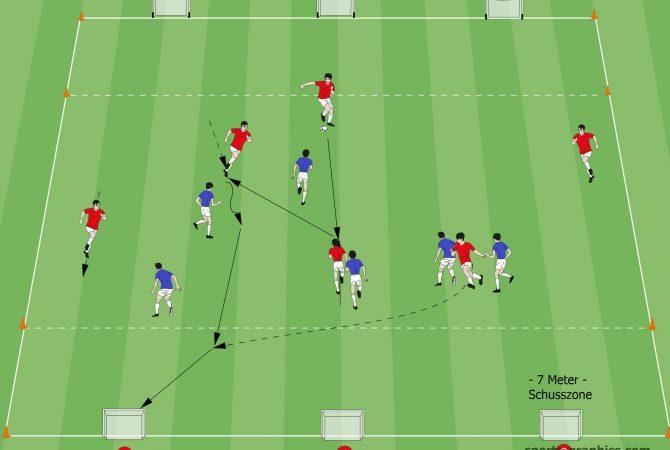 Spielform 6 gegen 6 auf Minitore
