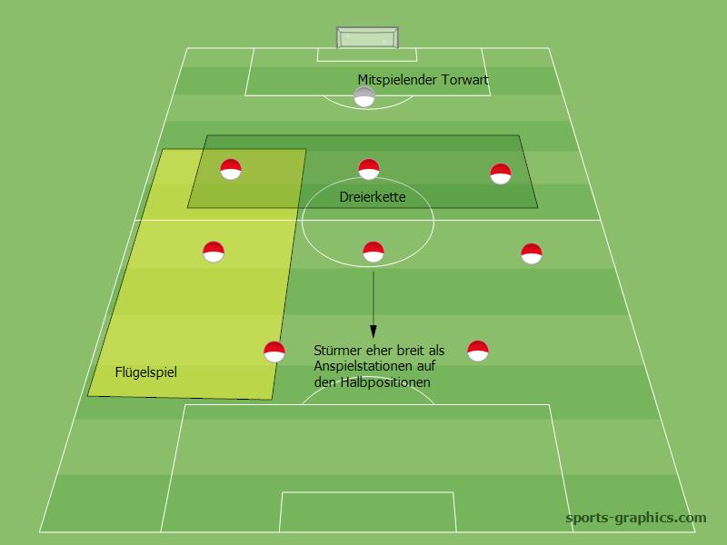 Taktik Kleinfeld 9 gegen 9: 3-3-2 flaches Dreiermittelfeld