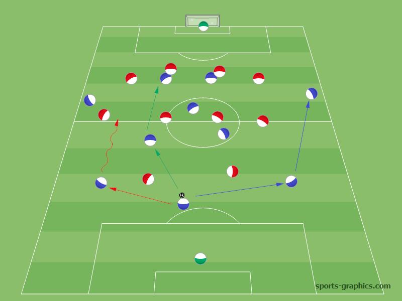3-5-2 System: Spielaufbau über Außen oder kurz ins Zentrum