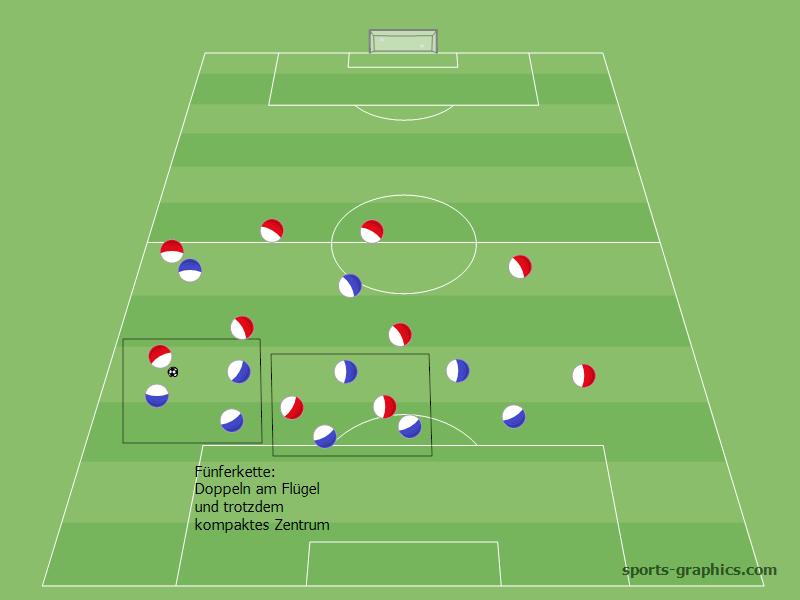 Dreierkette zur Fünferkette auffüllen: beide Außenspieler rücken in die Abwehrkette ein
