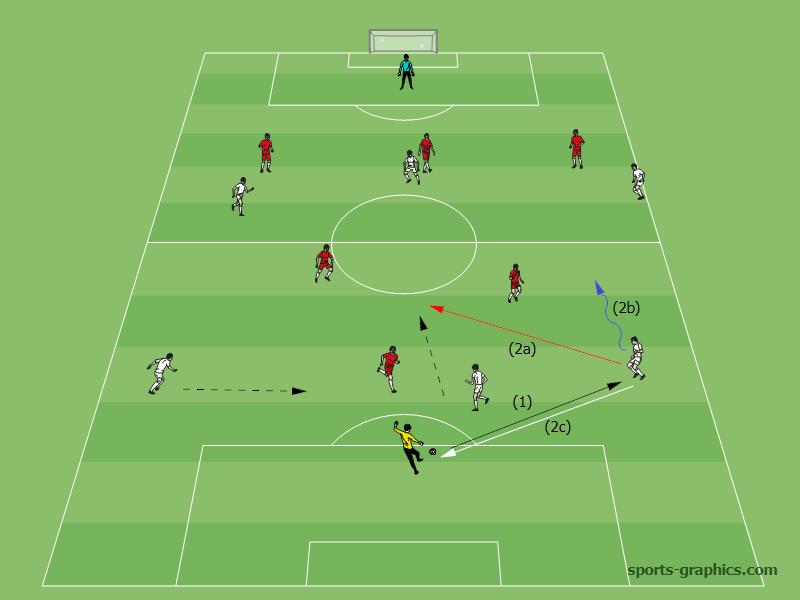Spielaufbau In Der E Jugend 7 Gegen 7 Fussball Training Blog
