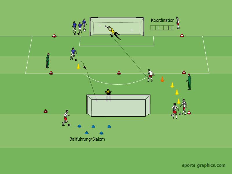 Torschussubungen Im Rundlauf Fussball Training Blog