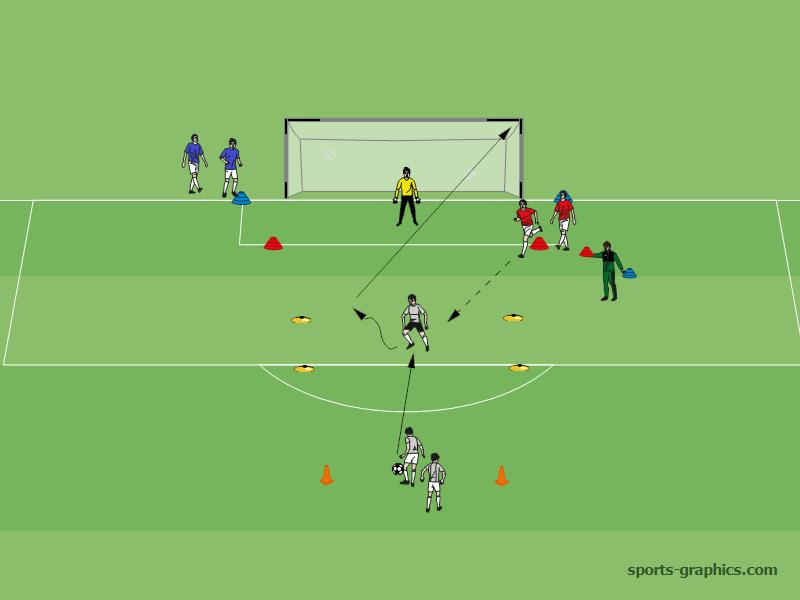 Ubung Torabschluss Mit Vororientierung Fussball Training Blog